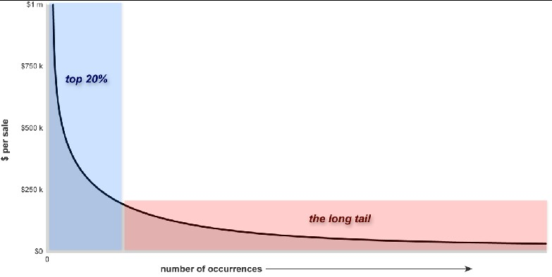Gráfico del Long Tail